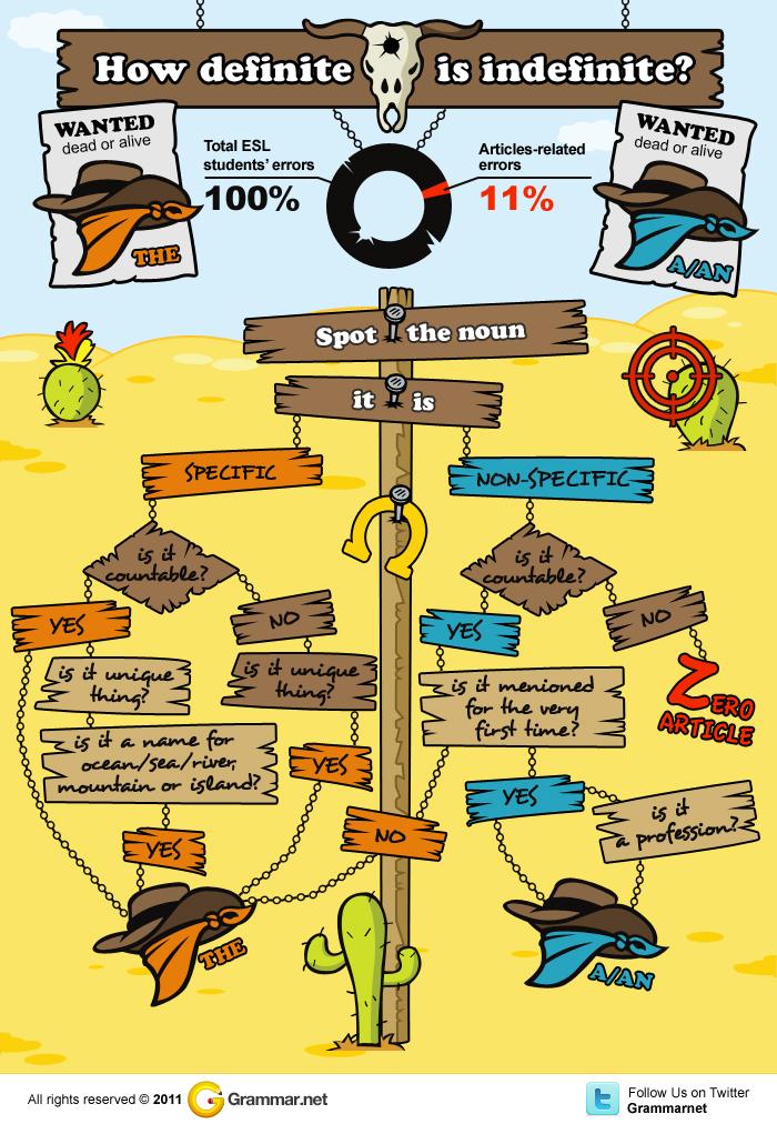 Артикли английский язык инфографика